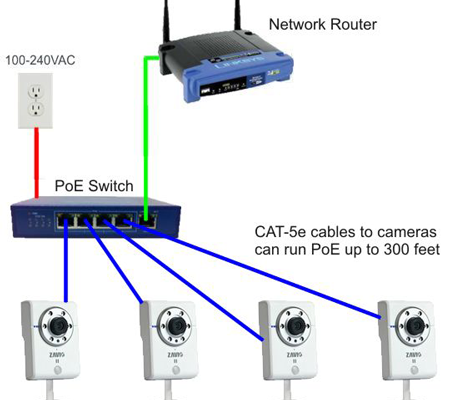 poe-switch